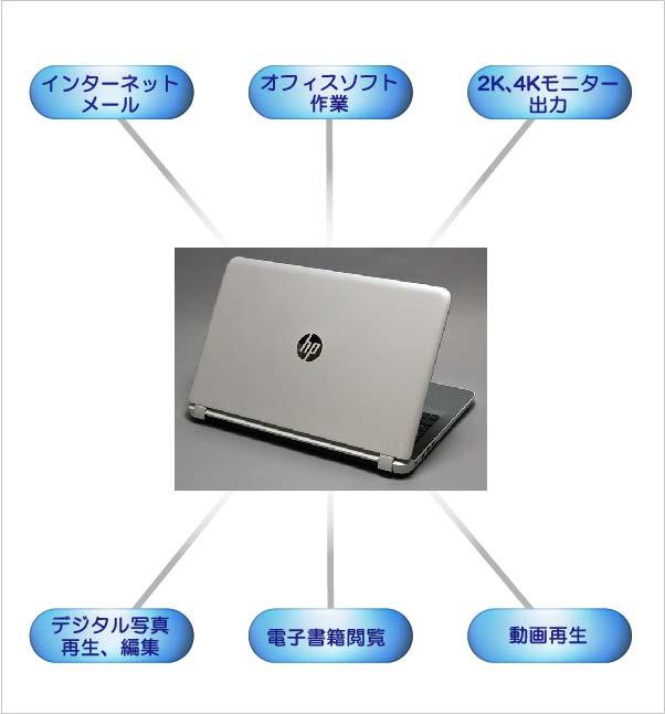 このレビューパソコンで出来るパソコン作業。<br />1.インターネット&メール<br />2.オフィスソフト作業<br />3.4K、2K対応外付けモニターにHDMI(4K対応)接続コード利用で最大4K液晶(3840×2160ドット)での超高解像度表示が可能。※HP公表では2K(1920×1080ドット)フルHDまでとなっていますが、実際4Kでの表示が可能でした。<br />インテル公表では第4世代CPU内蔵インテルHDグラフィックス4400から4K解像度が可能になっており、Pavilion 15-ab000搭載の第5世代CPU内蔵インテルHDグラフィックス5500は更に性能が向上しています。<br />4.デジタル写真の再生と簡易ソフトでの編集が可能。<br />5.電子書籍の閲覧。<br />6.動画再生。(4K液晶でもユーチューブの4K動画がきれいに再生できました。)