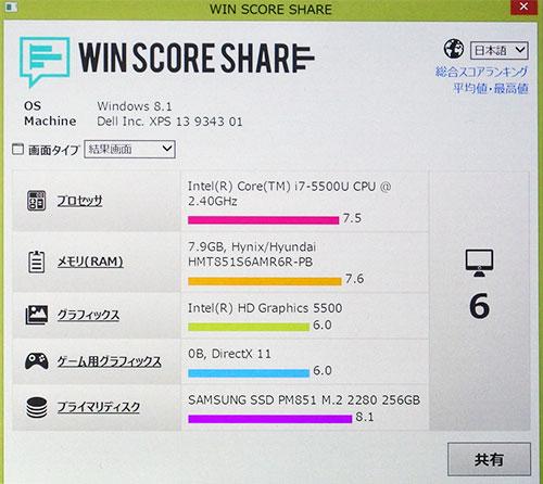 ↓パフォーマンス スコア インテル Core i7-5500U プロセッサーが7.5の高スコア。