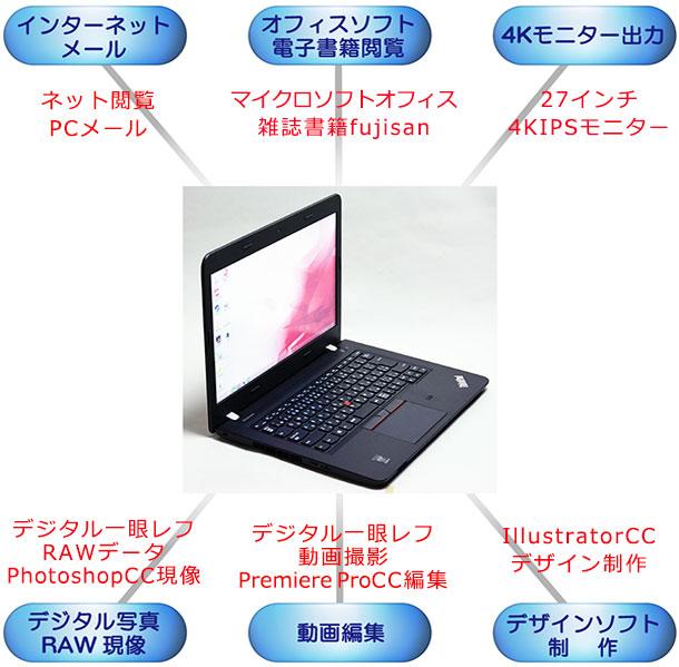 E450を最高スペックにカスタマイズして出来たパソコン作業!一覧