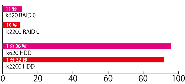 25.9M×70枚(1.8GB)のRAWデータ(350dpi光沢紙)の現像作業時間。