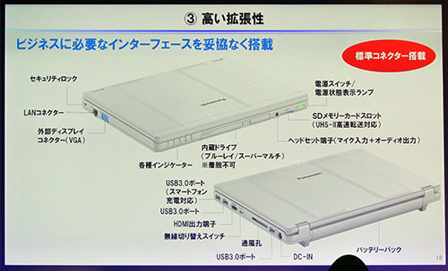 3基のUSB3.0ポートをはじめ、LAN、アナログRGB、HDMI、SDスロット(UHS-Ⅱ高速転送対応)など、多様なコネクター類を標準サイズでフル装備。