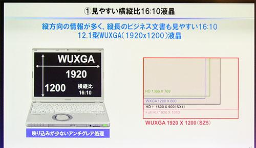横縦比が16:10、1920×1200ドットのWUXGA液晶を採用で、縦方向の情報量が増加。