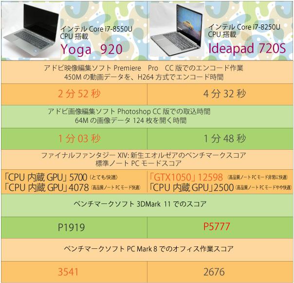 インテル第8世代Core i7と第8世代Core i5プロセッサーでのベンチマーク比較表▼