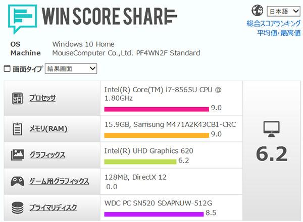 インテルCore i7-8565Uプロセッサーが9の高いスコアを表示。