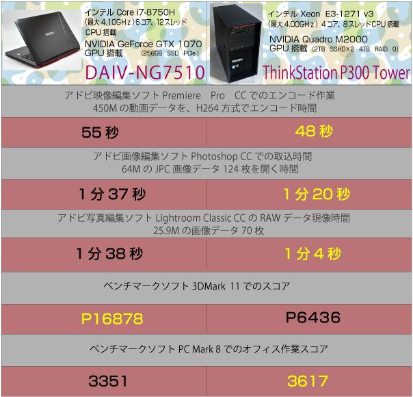 インテルCore i7-8750HCPU6コア、12スレッドとインテル Xeon E3-1271 v3 4コア、8スレッドCPUべンチマーク&