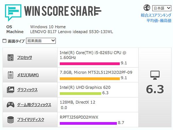 パフォーマンス スコアインテルCore i5-8265Uプロセッサーが9.1と高スコア。
