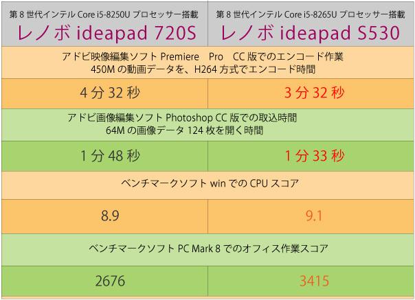 インテル第8世代初期Core i5と最新Core i5プロセッサーでのベンチマーク比較表▼