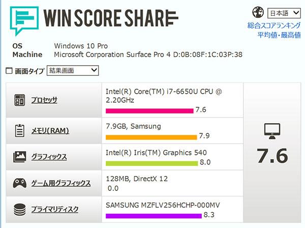 パフォーマンス スコアインテルの上位モデルCore i7-6650U プロセッサーが7.6と高スコア。