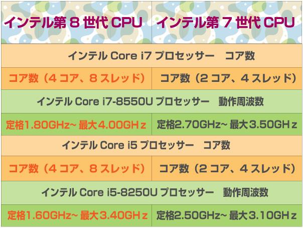 インテル第8世代と第7世代プロセッサー比較表。