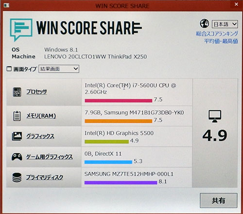 前モデルX250との比較。インテル Core i7-5600Uのスコアが7.5をマーク。