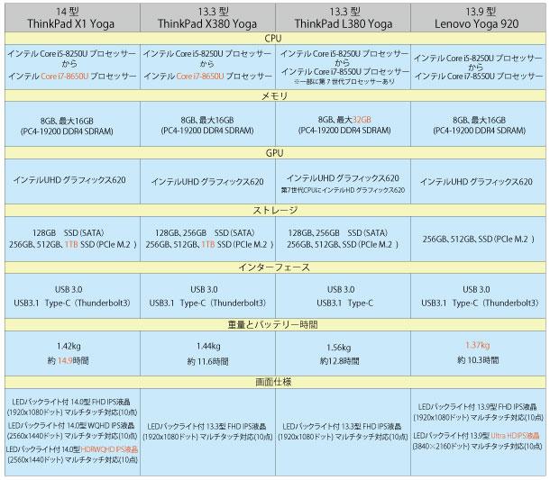 レノボ2in1ノートPCスペック比較